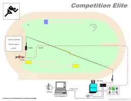 Competition Elite Athletics Timing Diagram
