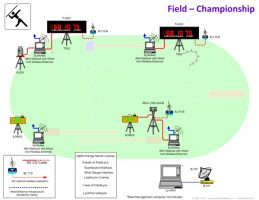 Championship Field Package Diagram