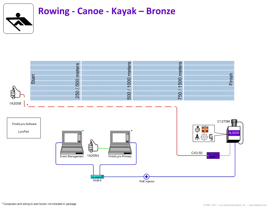 Rowing Timing Package - Bronze
