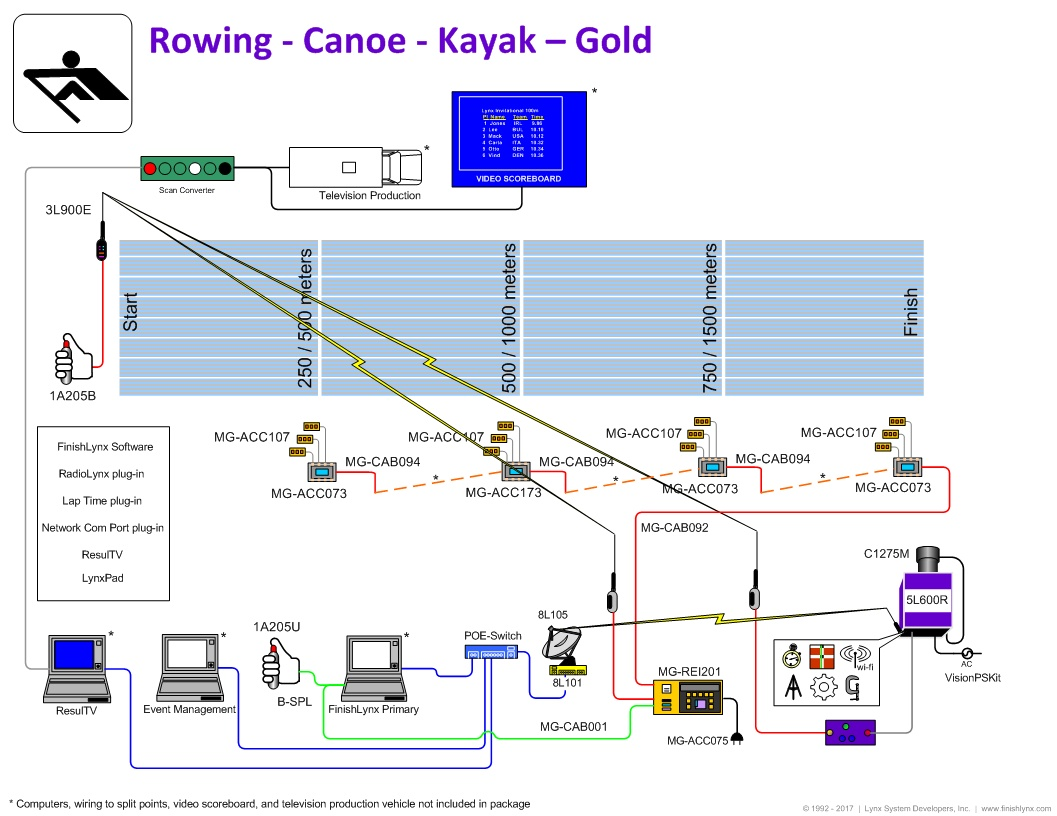 FinishLynx Gold Rowing Timing Package