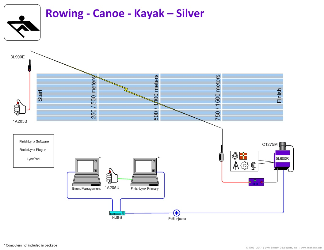 FinishLynx Argent Rowing Timing Package