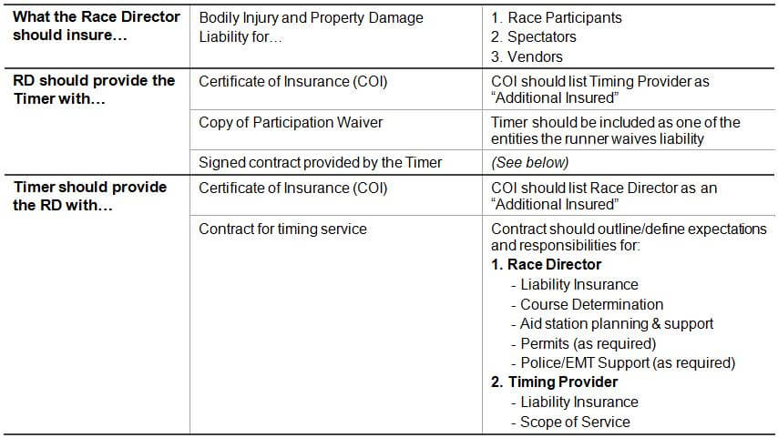 Race Timing Insurance Coverage Table