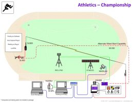 Championship Package Vision Diagram