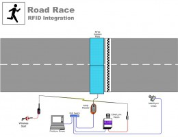RFID Camera Integration for Timing Road Races