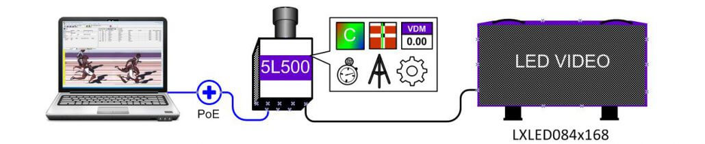 FinishLynx Video Display Module (VDM) Demo Diagram